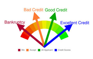 Trinity Credit Services can help you repair your credit after bankruptcy.
