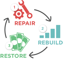 a simple diagram of our 3 step credit recovery plan
